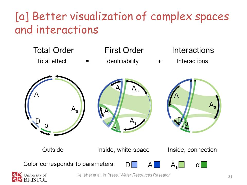 [a] Better visualization of complex spaces and interactions